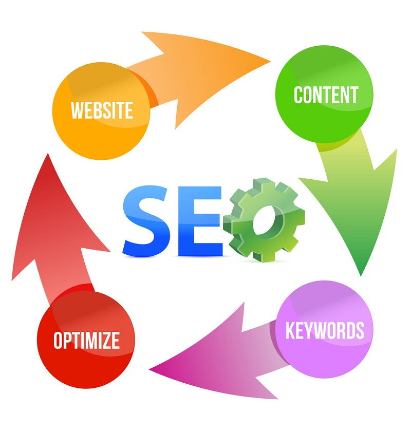 SEO Services | Search Engine Optimization