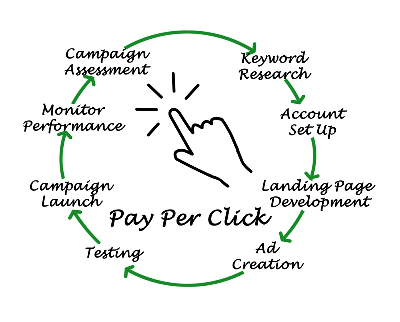 Why Use PPC Advertising?